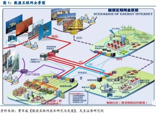 能源互联网内涵即信息能源系统一体化,主要指在电力市场化交易的前提