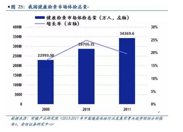 近年来我国居民教育支出逐步增加,教育培训市场规模逐步扩大,教育培训市场规模占GDP比重从2000年的0.1%上升至2014年的1.25%。2014年教育对于小至个人及家庭、大至国家发展,扮演着越来越举足轻重的作用。《2014年中国教育市场发展报告》显示,受访者中有超过50%家庭2013 年教育消费超过5000 元,29%家庭教育培训消费超过10000 元。  从公共财政对教育的支持也可见一斑。2001至2010年,公共财政教育投入从约2700亿元增加到约14200亿元,年均增长20.