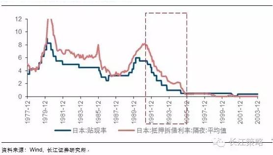 【开卷有益】流动性陷阱时代的股票估值变迁——来自日本90年代的经验