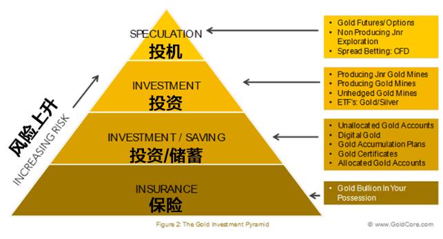 黄金投资金字塔 Xetra-Gold的亮点在于这类黄金交易无附加费、无运输费、无保险费。只收取外汇证券交易的标准手续费。该黄金平台还不收取任何管理费或行政费用。投资者只需要支付与其存管银行协定好的托管费。 对于实体黄金支持的交易:发行商通过Xetra-Gold的发行购买黄金。实物黄金被存放于法兰克福Clearstream Banking AG的金库里,而这正是德银全资拥有的一家子公司。为了便于实物黄金的交割,发行商在Umicore AG & Co.