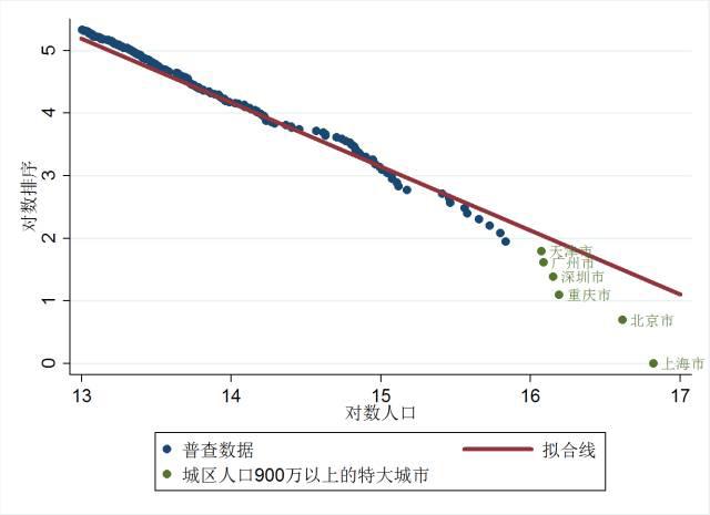 城镇建设不说赶上黄浦虹口,仅仅是赶上浦东一些区域,那么,上海的人口