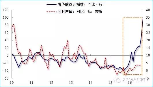 中国近代经济结构变动 时间轴