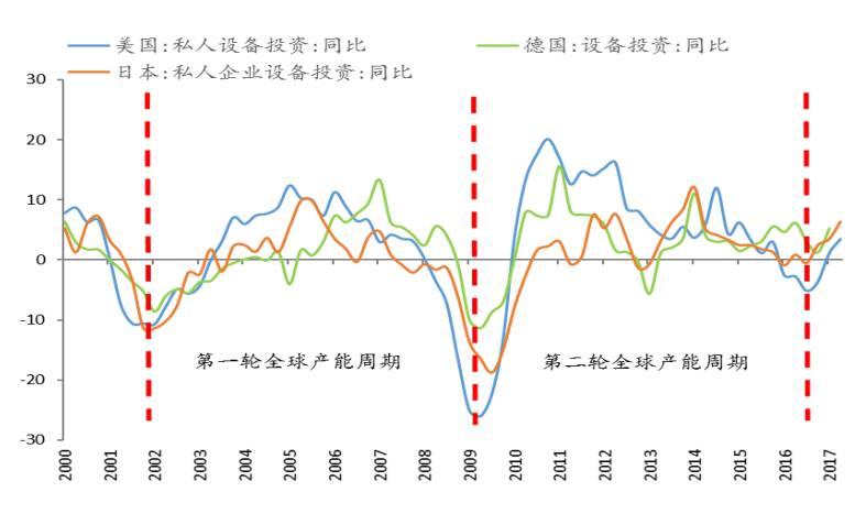 在宏观经济学中产品总量是指_矩阵在经济学中的应用(2)