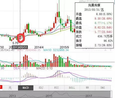 弘毅��2013年5月�_始��m�p持了1.5�|股