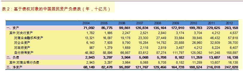 居民资产负债表