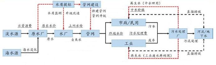 水处理流程