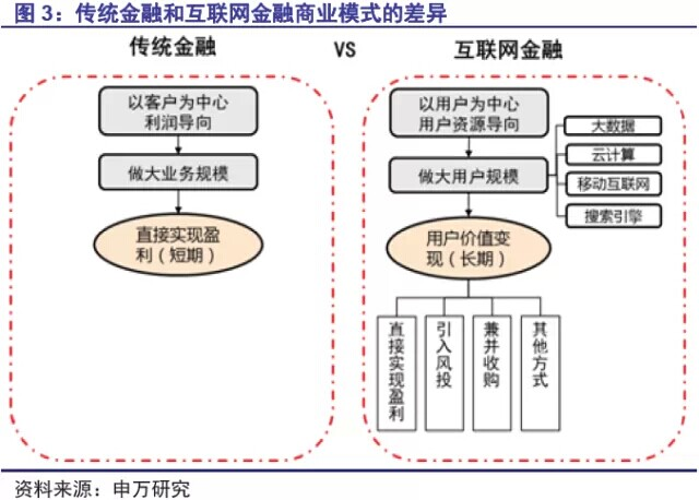 互联网金融已经形成信息-平台-账户的全产业链